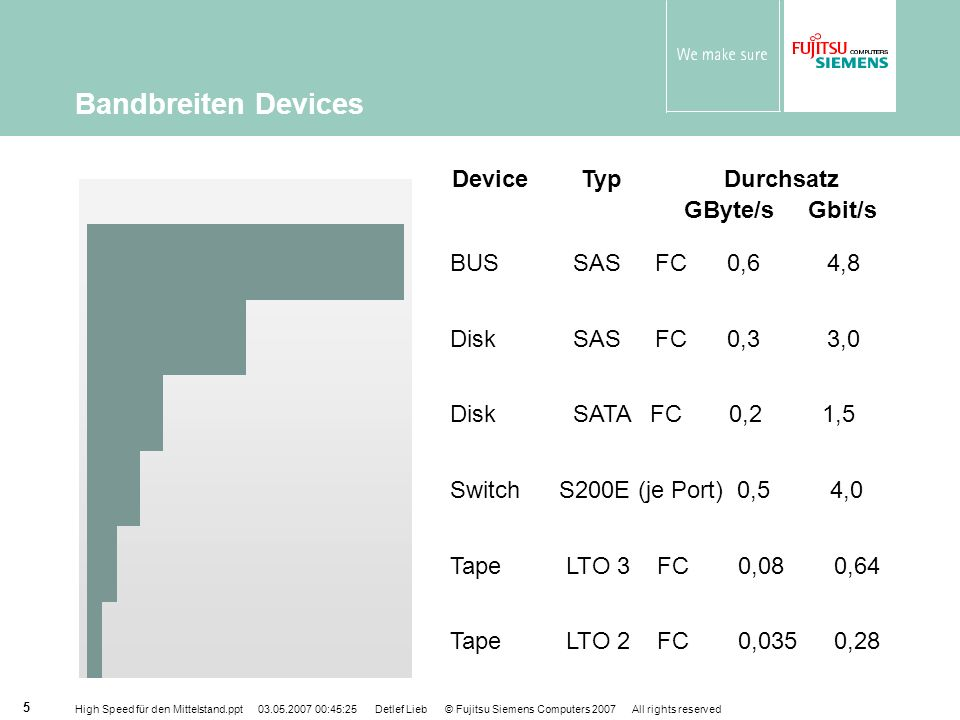 Bandbreiten Devices Device Typ Durchsatz GByte/s Gbit/s