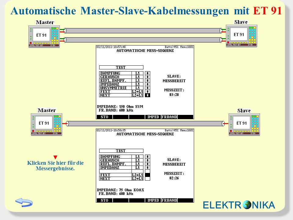 Automatische Master-Slave-Kabelmessungen mit ET 91