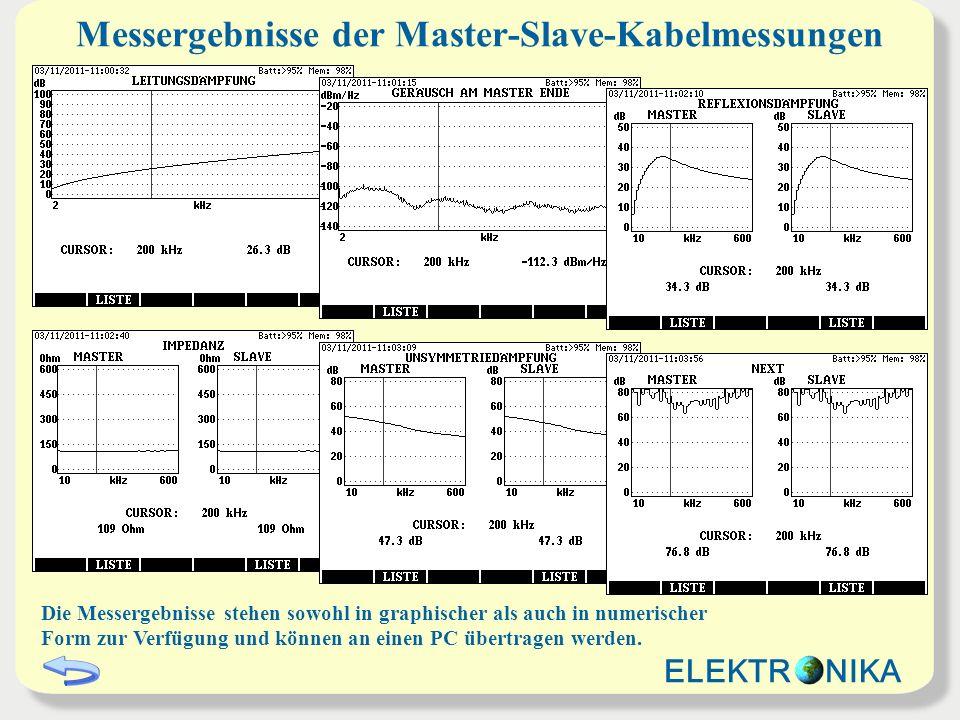 Messergebnisse der Master-Slave-Kabelmessungen