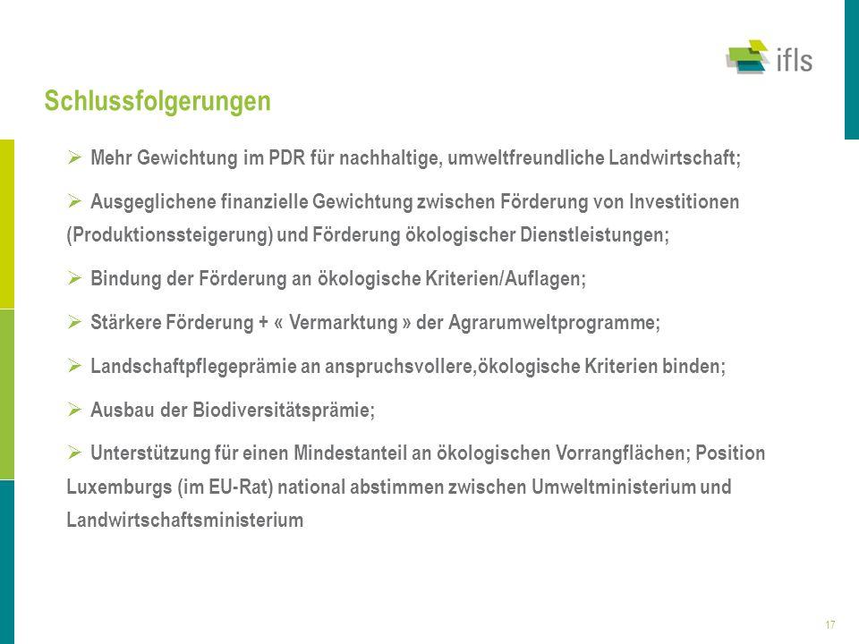 Schlussfolgerungen Mehr Gewichtung im PDR für nachhaltige, umweltfreundliche Landwirtschaft;
