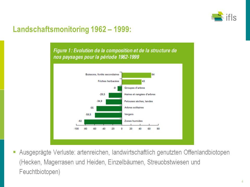 Landschaftsmonitoring 1962 – 1999: