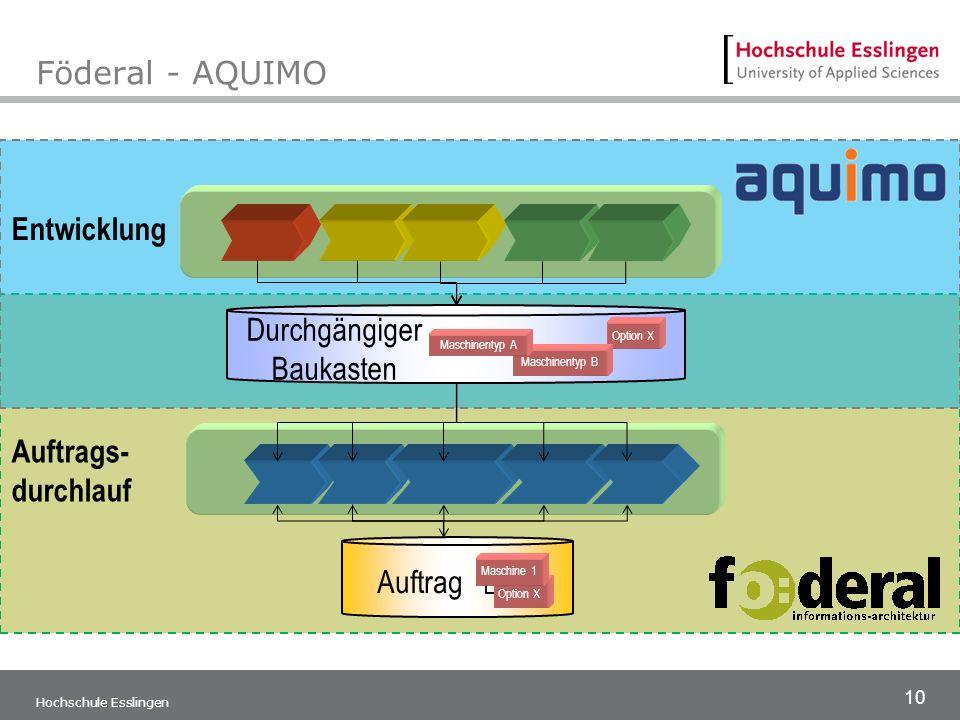 Föderal - AQUIMO Entwicklung Durchgängiger Baukasten Auftrags-