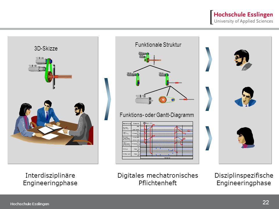 Funktions- oder Gantt-Diagramm
