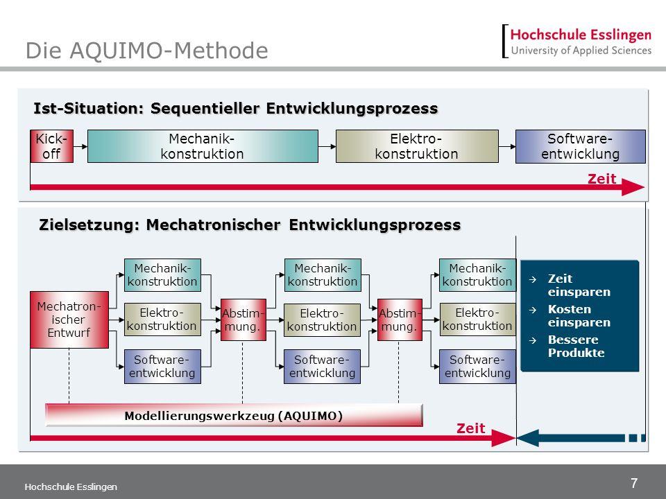 Die AQUIMO-Methode Ist-Situation: Sequentieller Entwicklungsprozess