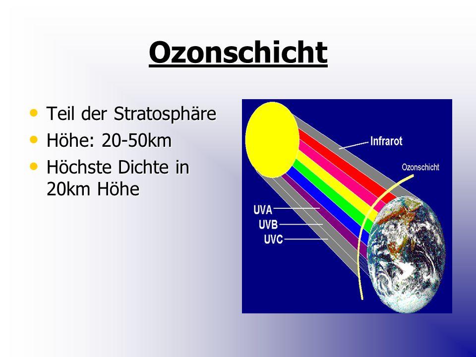Ozonschicht Teil der Stratosphäre Höhe: 20-50km