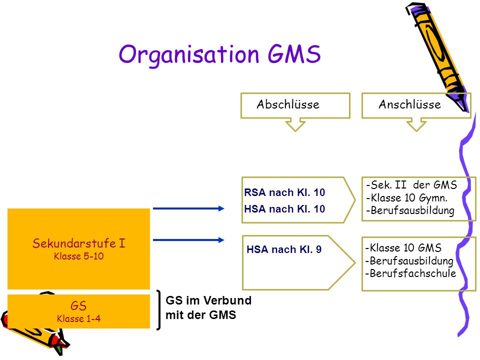 Organisation GMS Abschlüsse Anschlüsse GS Sekundarstufe I