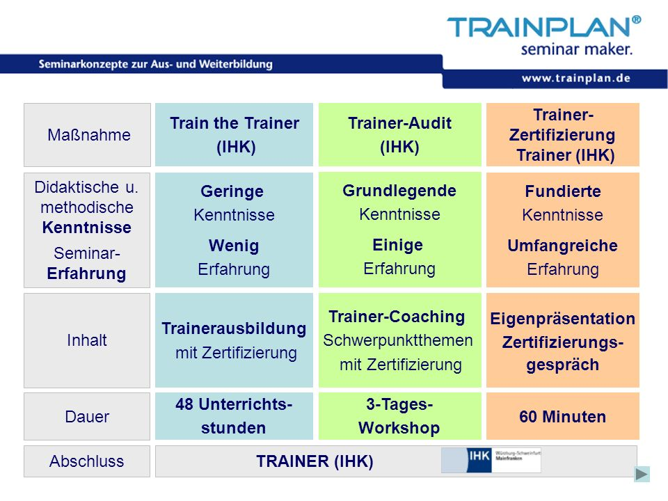 Maßnahme Train the Trainer (IHK) Trainer-Audit (IHK) Trainer-