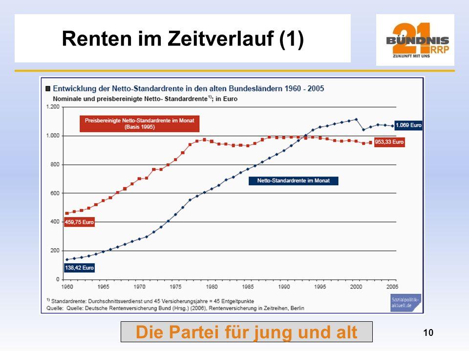 Renten im Zeitverlauf (1)