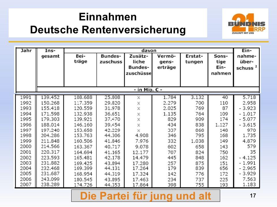Einnahmen Deutsche Rentenversicherung