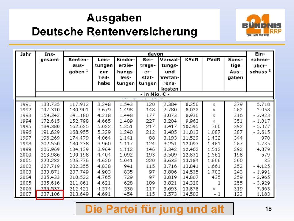 Ausgaben Deutsche Rentenversicherung