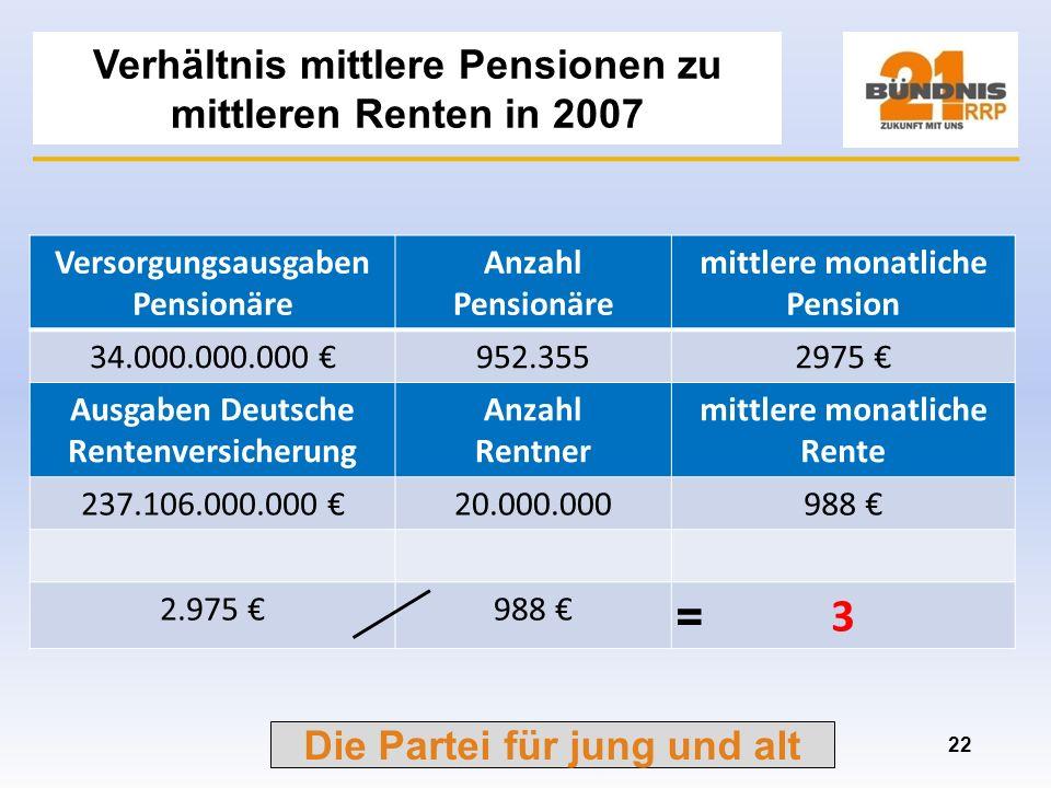 Verhältnis mittlere Pensionen zu mittleren Renten in 2007