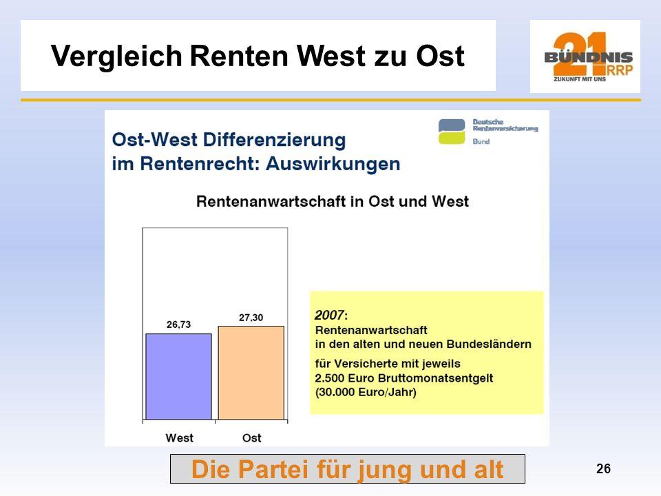 Vergleich Renten West zu Ost
