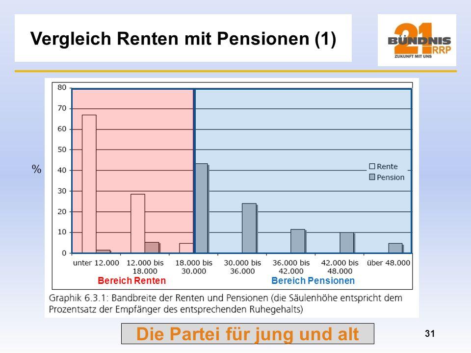 Vergleich Renten mit Pensionen (1)