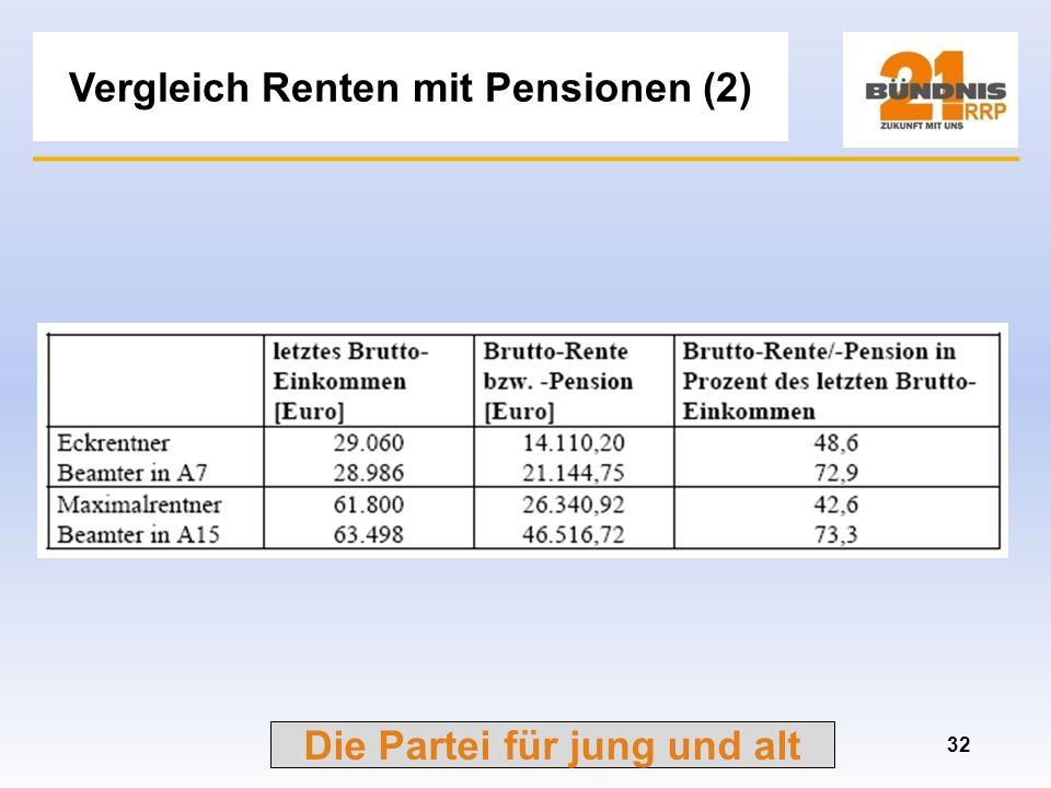 Vergleich Renten mit Pensionen (2)