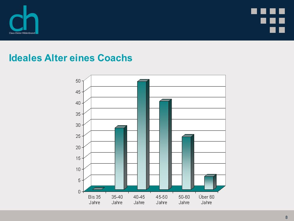 Ideales Alter eines Coachs