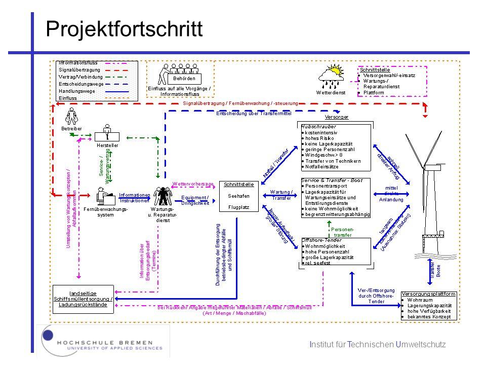 Projektfortschritt