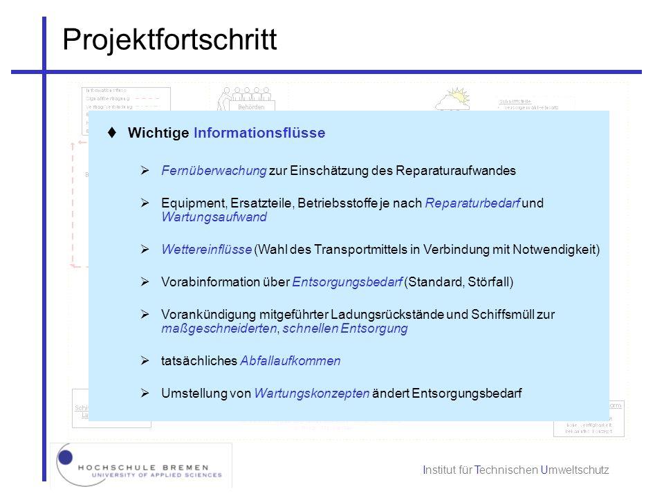 Projektfortschritt Wichtige Informationsflüsse