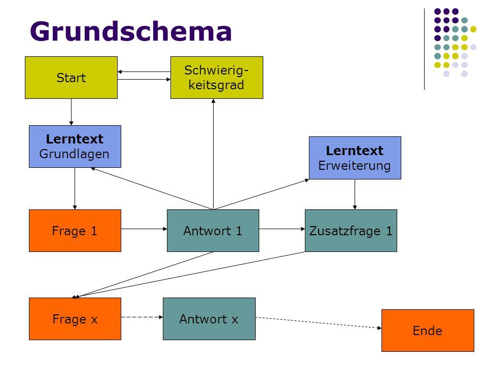 Grundschema Start Schwierig- keitsgrad Lerntext Grundlagen Lerntext