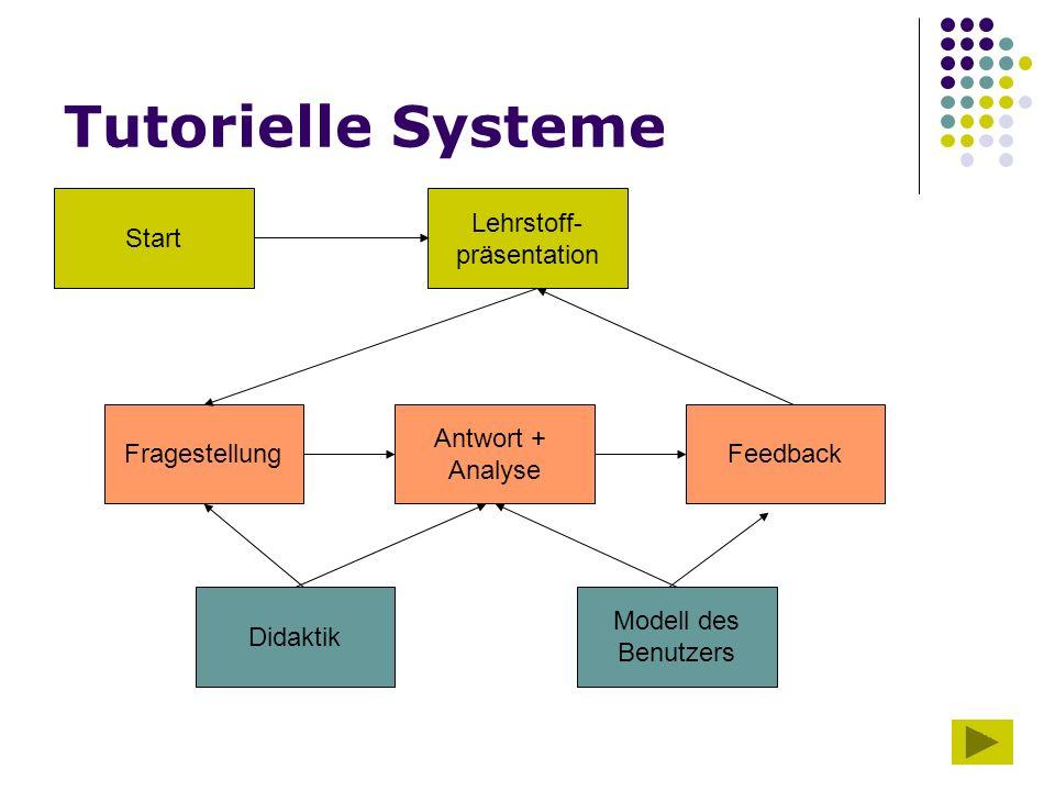 Tutorielle Systeme Start Lehrstoff- präsentation Fragestellung