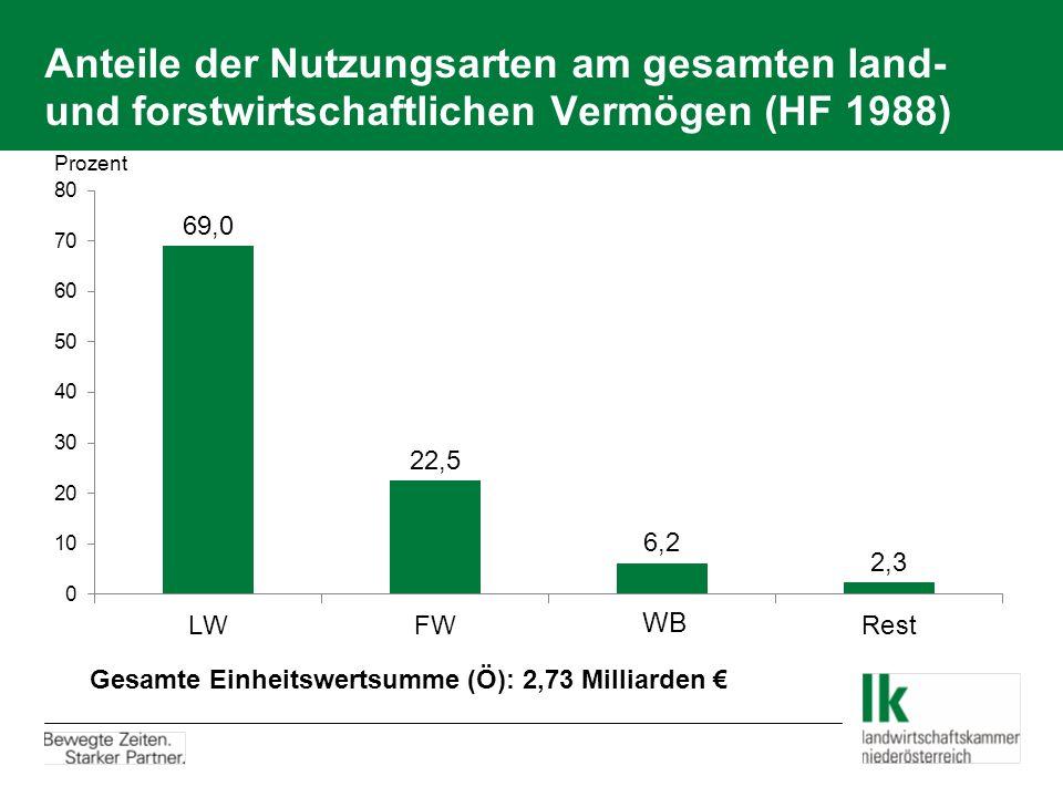 Anteile der Nutzungsarten am gesamten land- und forstwirtschaftlichen Vermögen (HF 1988)