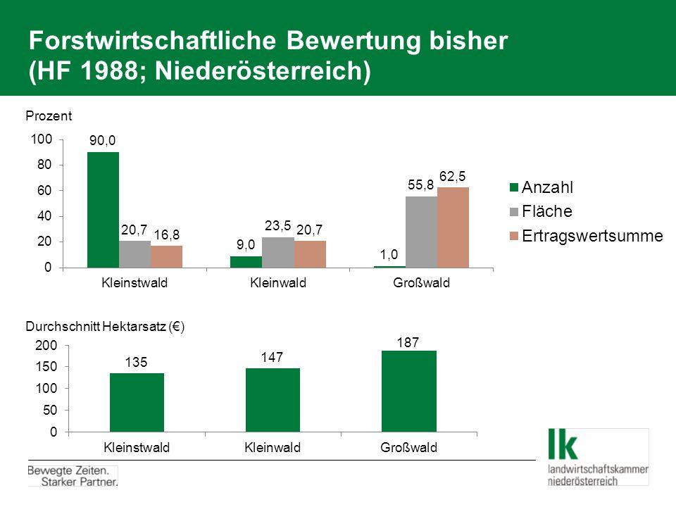 Forstwirtschaftliche Bewertung bisher (HF 1988; Niederösterreich)