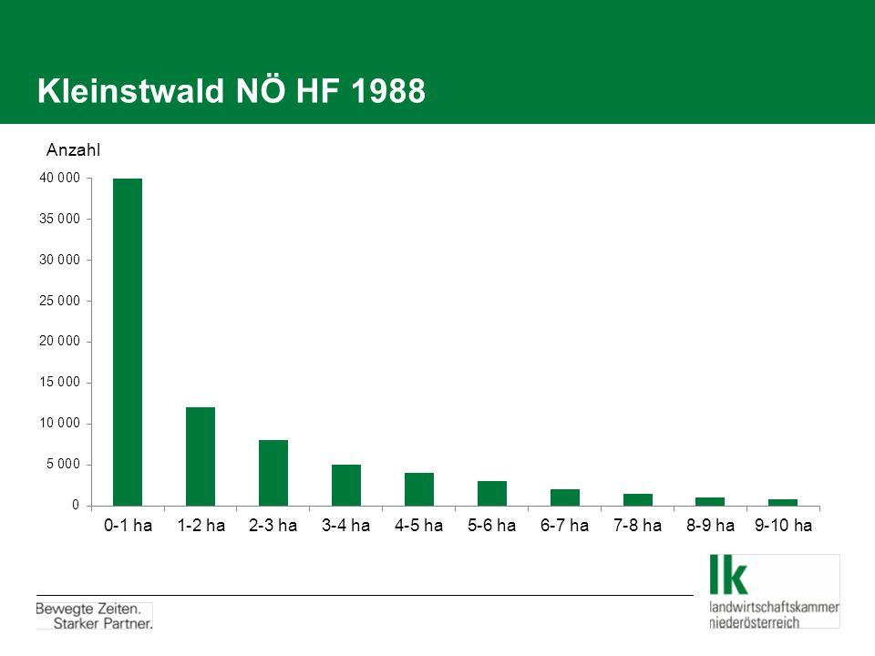 Kleinstwald NÖ HF 1988 Anzahl