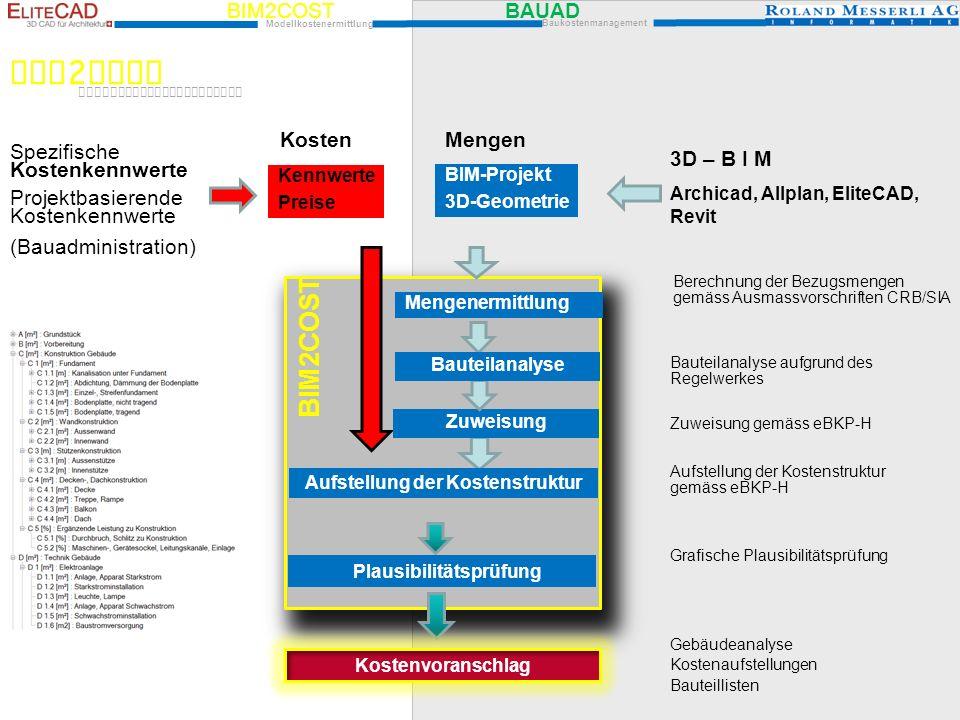 Aufstellung der Kostenstruktur Plausibilitätsprüfung