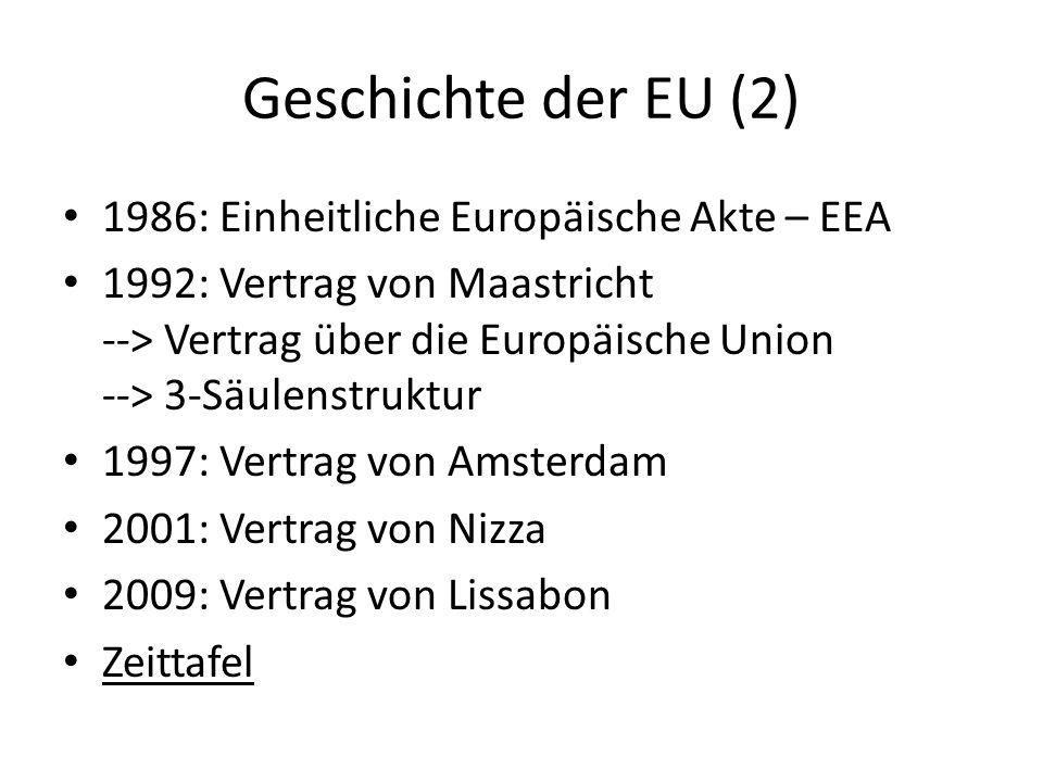 Geschichte der EU (2) 1986: Einheitliche Europäische Akte – EEA