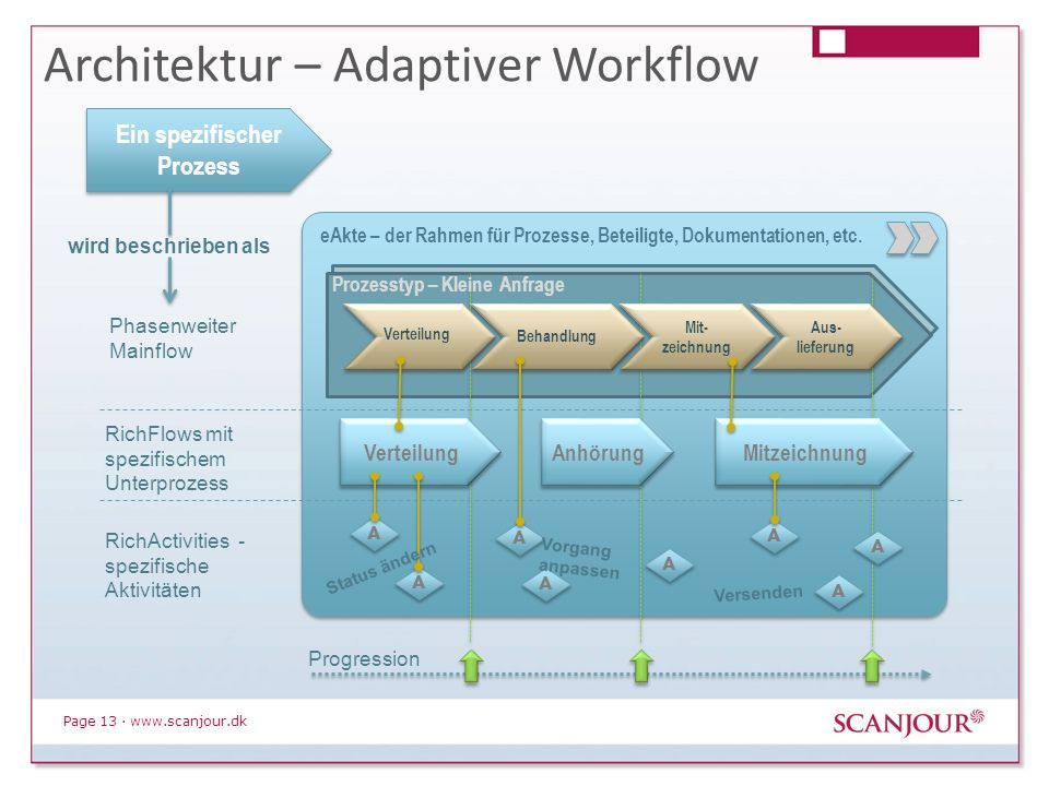 Architektur – Adaptiver Workflow