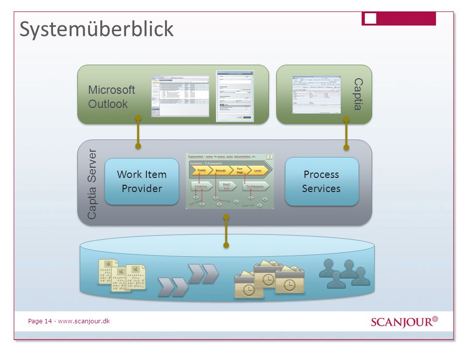Systemüberblick Microsoft Outlook Captia Captia Server