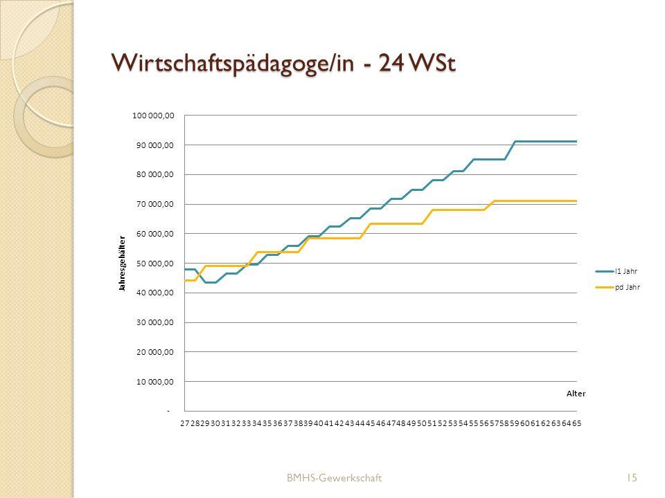 Wirtschaftspädagoge/in - 24 WSt
