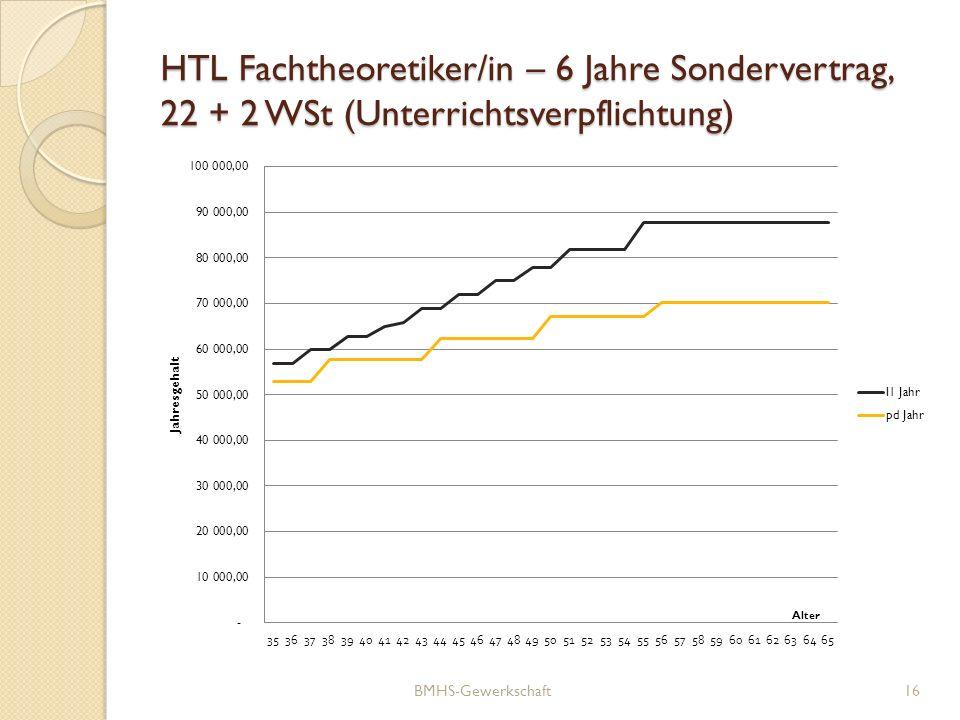 HTL Fachtheoretiker/in – 6 Jahre Sondervertrag, 22 + 2 WSt (Unterrichtsverpflichtung)