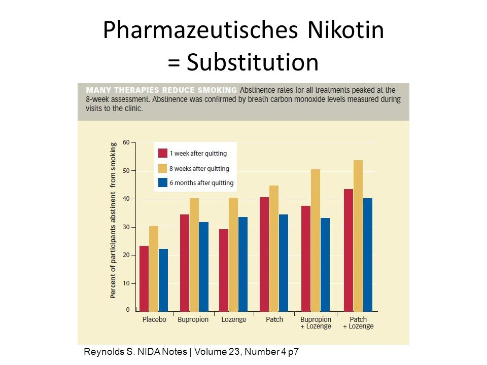 Pharmazeutisches Nikotin = Substitution