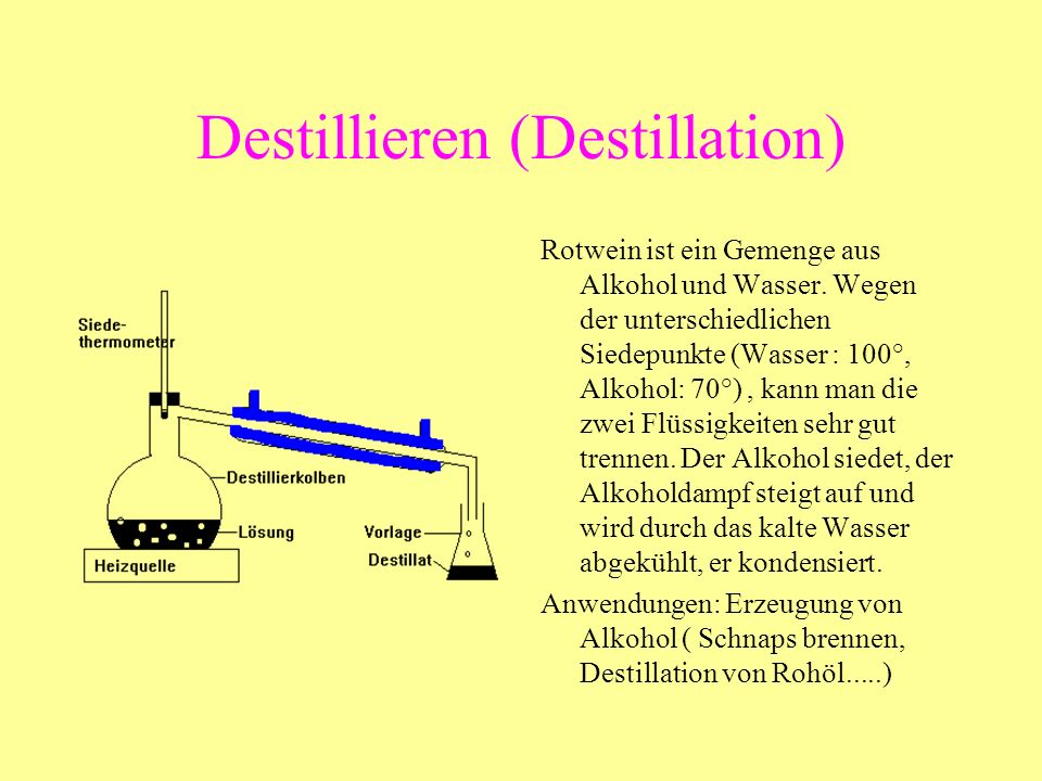 Destillieren (Destillation)