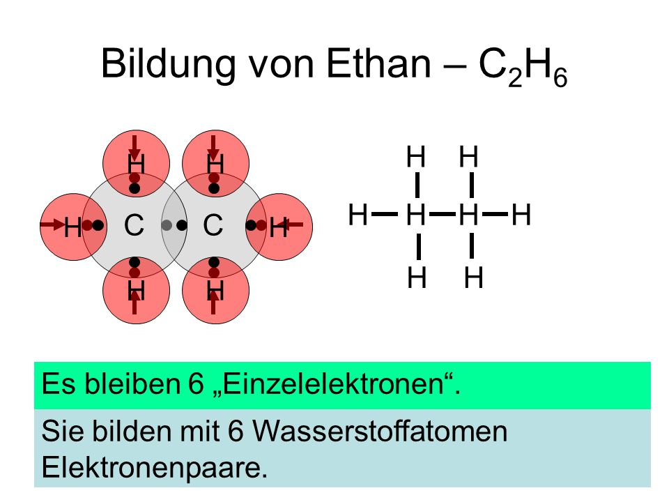 """Bildung von Ethan – C2H6 H C C Es bleiben 6 """"Einzelelektronen ."""