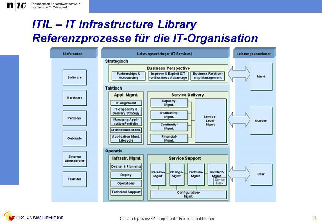 Geschäftsprozess-Management: Prozessidentifikation