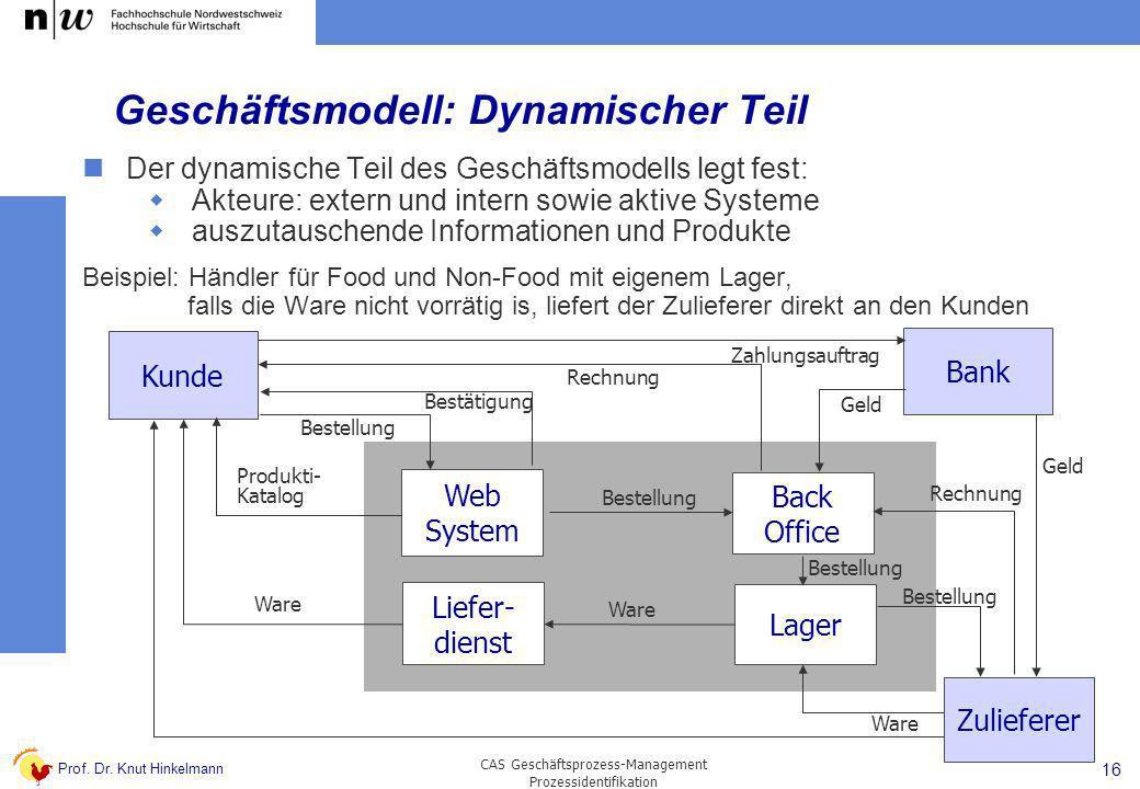 Geschäftsmodell: Dynamischer Teil