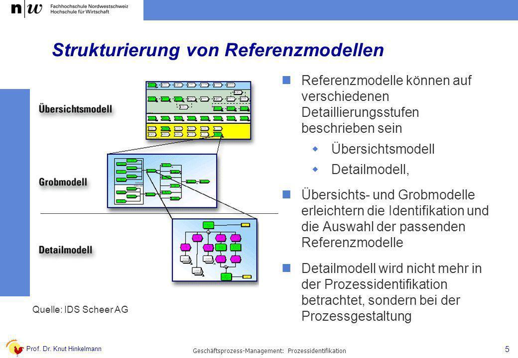 Strukturierung von Referenzmodellen