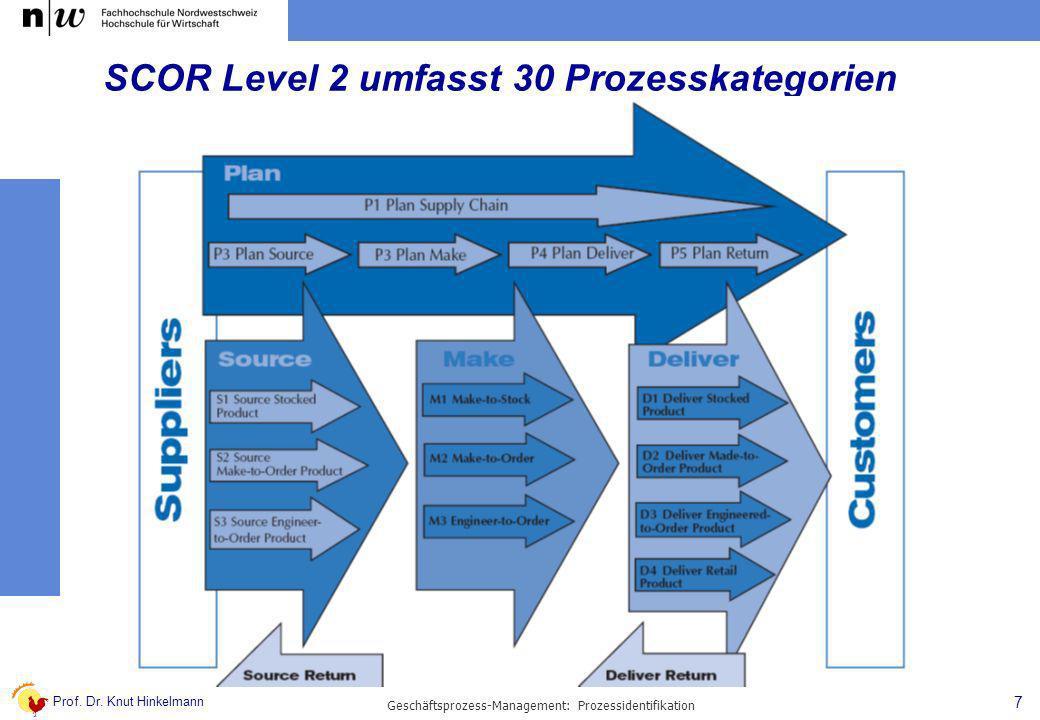 SCOR Level 2 umfasst 30 Prozesskategorien