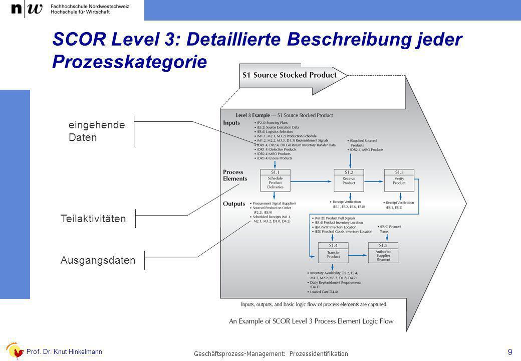 SCOR Level 3: Detaillierte Beschreibung jeder Prozesskategorie