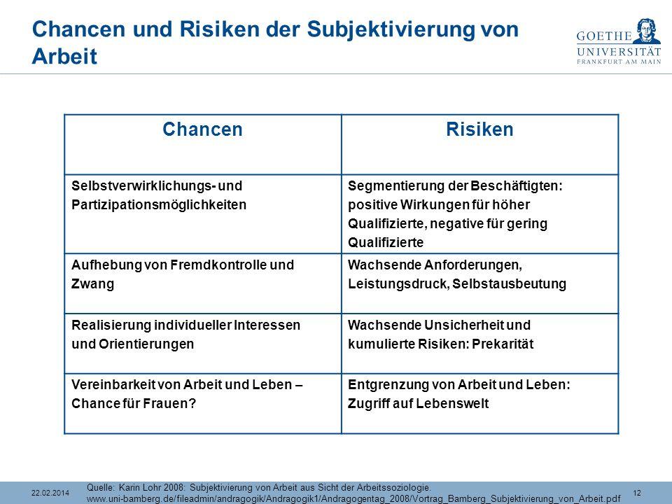 Chancen und Risiken der Subjektivierung von Arbeit