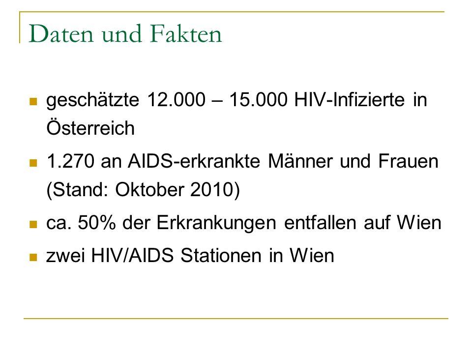 Daten und Fakten geschätzte 12.000 – 15.000 HIV-Infizierte in Österreich. 1.270 an AIDS-erkrankte Männer und Frauen (Stand: Oktober 2010)