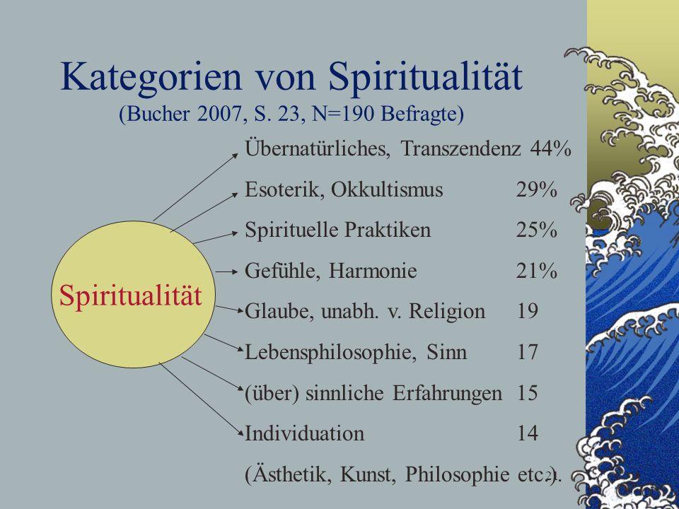 Kategorien von Spiritualität (Bucher 2007, S. 23, N=190 Befragte)