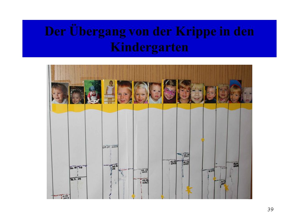 Der Übergang von der Krippe in den Kindergarten