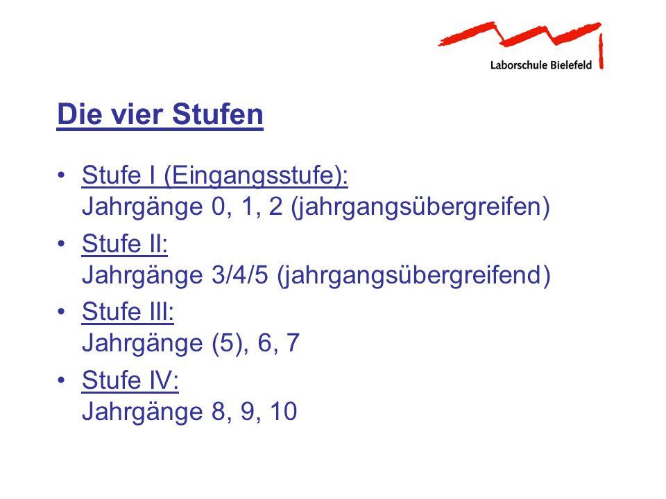 Die vier Stufen Stufe I (Eingangsstufe): Jahrgänge 0, 1, 2 (jahrgangsübergreifen) Stufe II: Jahrgänge 3/4/5 (jahrgangsübergreifend)