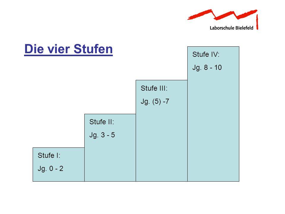 Die vier Stufen Stufe IV: Jg. 8 - 10 Stufe III: Jg. (5) -7 Stufe II: