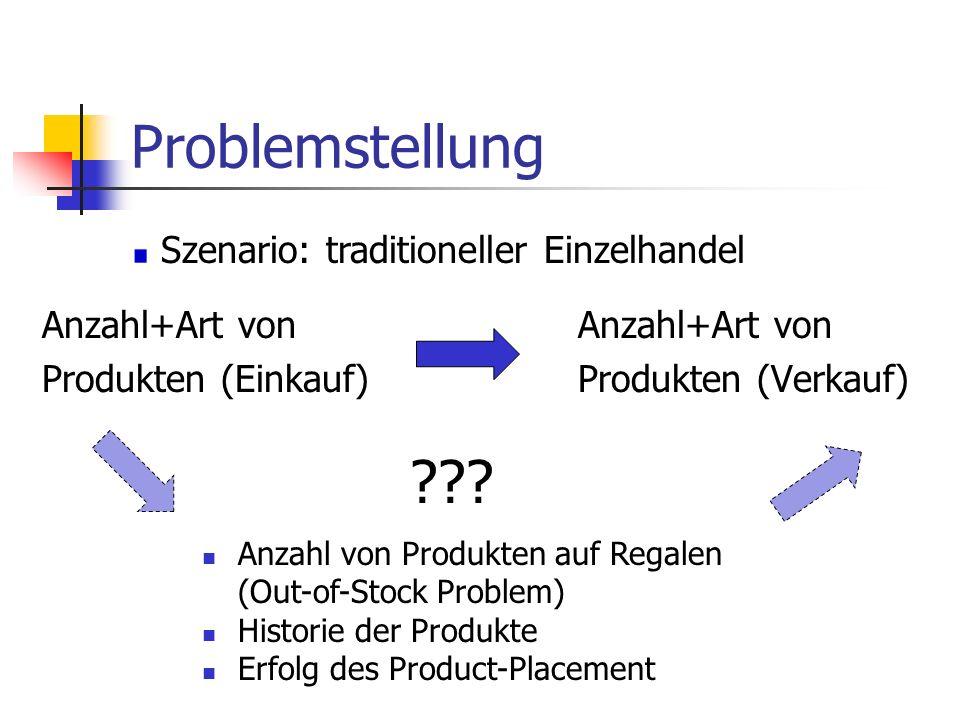 Problemstellung Szenario: traditioneller Einzelhandel