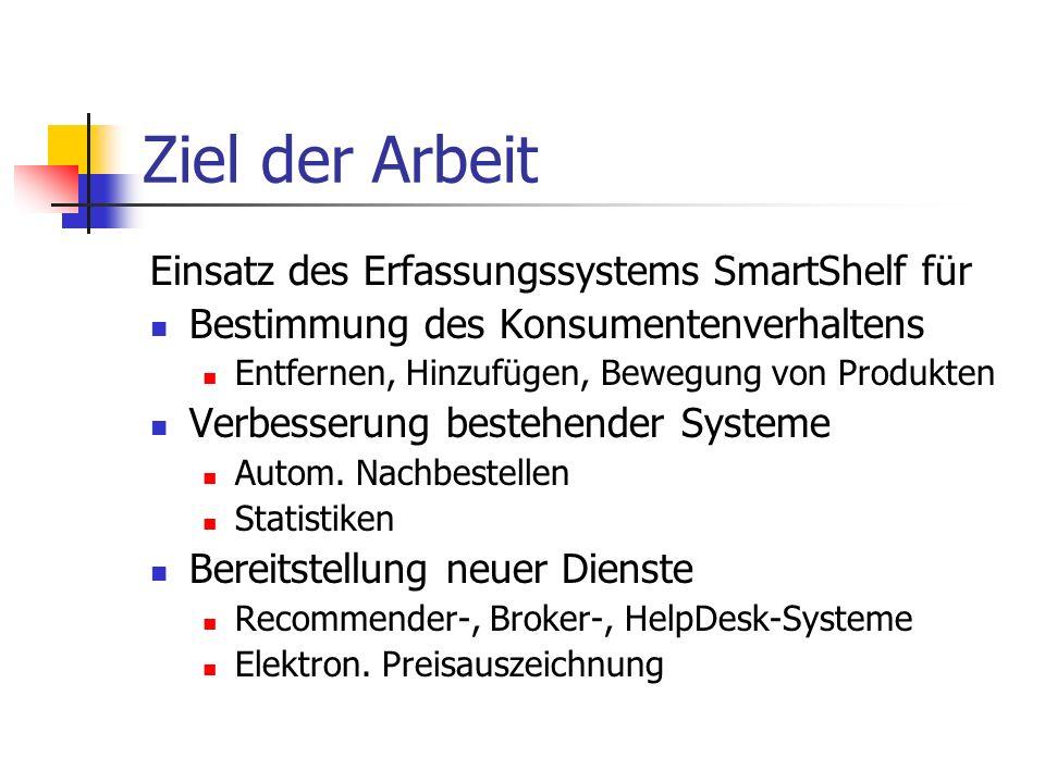 Ziel der Arbeit Einsatz des Erfassungssystems SmartShelf für