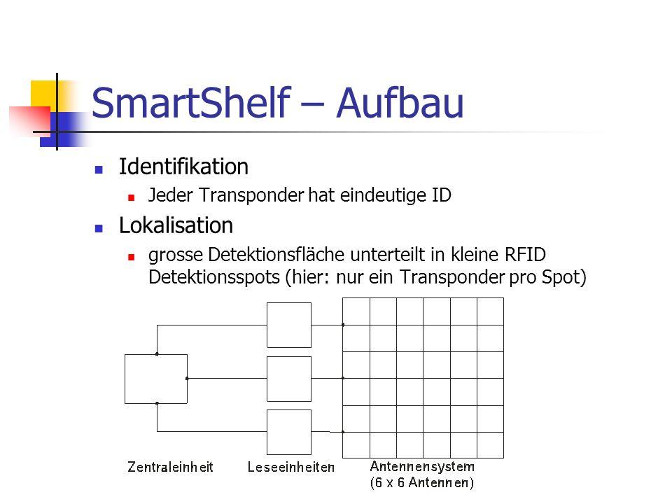 SmartShelf – Aufbau Identifikation Lokalisation