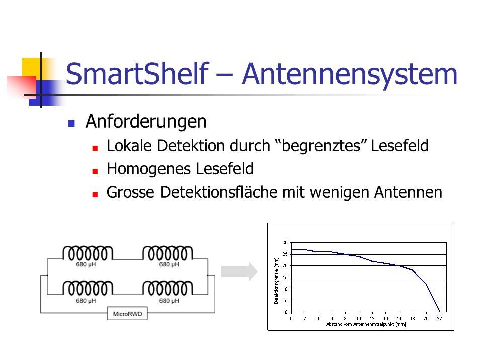 SmartShelf – Antennensystem